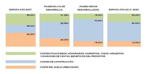 formacion de precios de la vivienda prefabricar.org